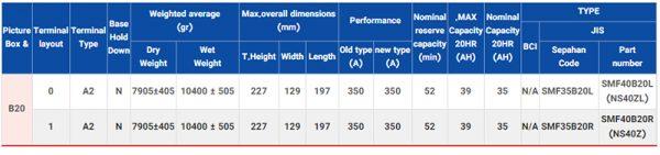 جدول مشخصات فنی 35 آمپر اتمی اوربیتال وان سیلور