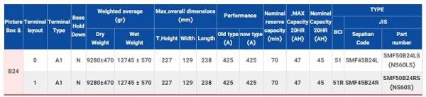 جدول مشخصات فنی 45 آمپر اتمی اوربیتال وان سیلور
