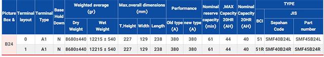 جدول مشخصات فنی باتری 40 امپر اوربتال